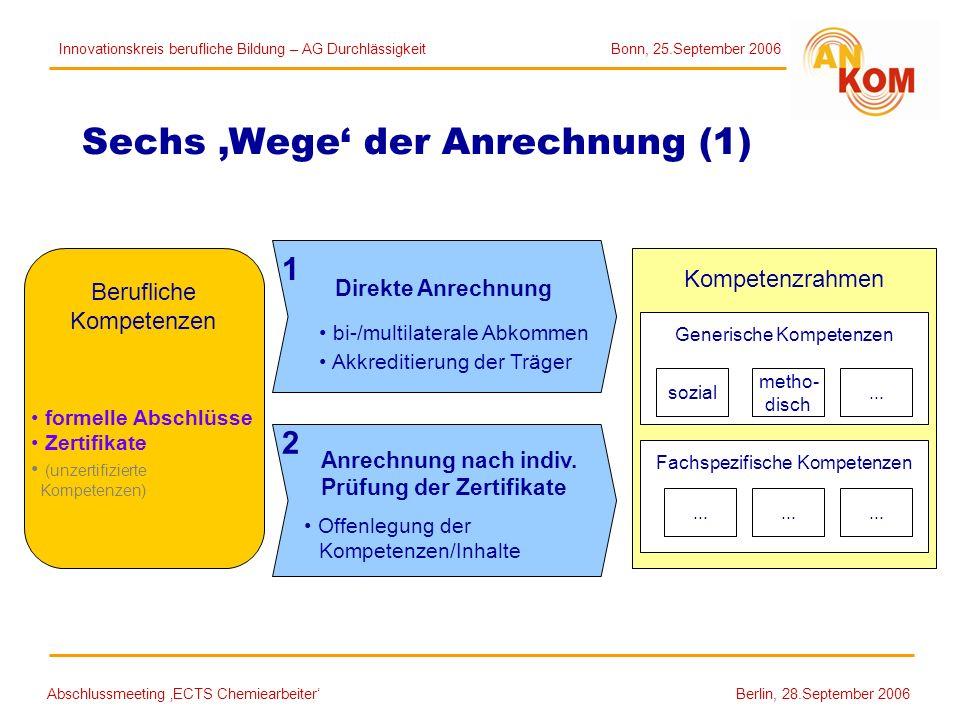 Abschlussmeeting ECTS Chemiearbeiter Berlin, 28.September 2006 Sechs Wege der Anrechnung (1) Kompetenzrahmen Fachspezifische Kompetenzen Generische Ko
