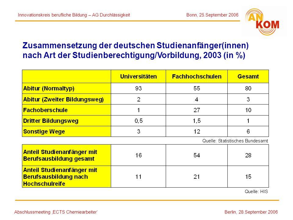 Abschlussmeeting ECTS Chemiearbeiter Berlin, 28.September 2006 Zusammensetzung der deutschen Studienanfänger(innen) nach Art der Studienberechtigung/V