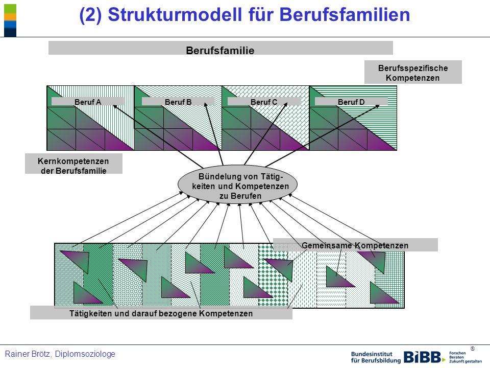 ® Rainer Brötz, Diplomsoziologe (2) Strukturmodell für Berufsfamilien Tätigkeiten und darauf bezogene Kompetenzen Gemeinsame Kompetenzen Berufsspezifi