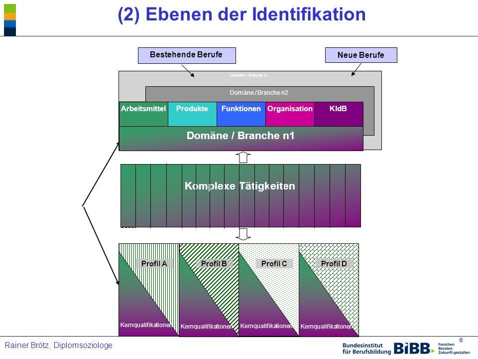 ® Rainer Brötz, Diplomsoziologe (2) Ebenen der Identifikation Kernqualifikationen Profil A Kernqualifikationen Profil B Kernqualifikationen Profil C K