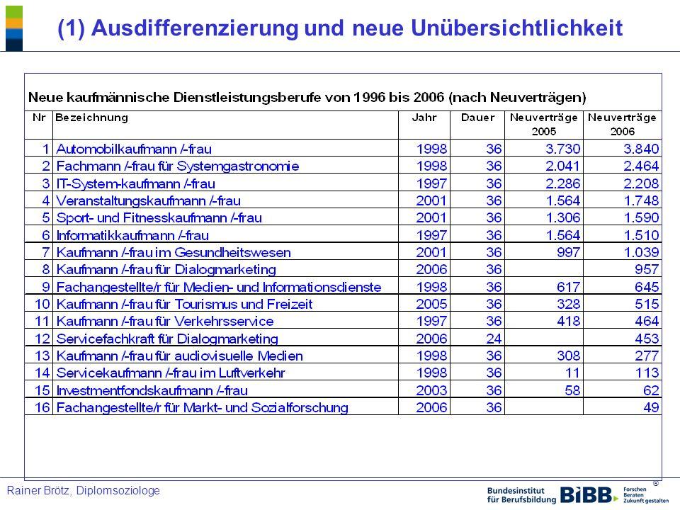 ® Rainer Brötz, Diplomsoziologe (2) Berufsfamilien Nach der Ausdifferenzierung jetzt die Einheit.