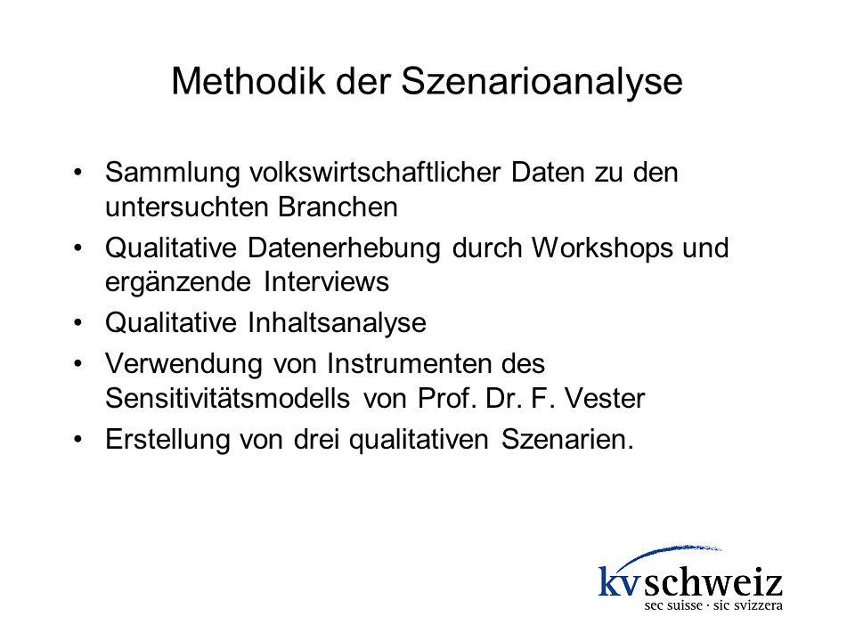 Methodik der Szenarioanalyse Sammlung volkswirtschaftlicher Daten zu den untersuchten Branchen Qualitative Datenerhebung durch Workshops und ergänzend