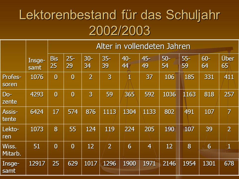 Lektorenbestand für das Schuljahr 2002/2003 Insge- samt Alter in vollendeten Jahren Bis 25 25- 29 30- 34 35- 39 40- 44 45- 49 50- 54 55- 59 60- 64 Übe