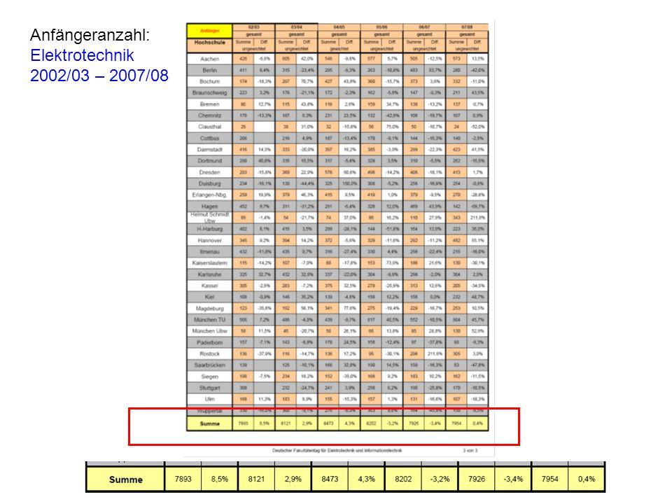 Anfängeranzahl: Elektrotechnik 2002/03 – 2007/08