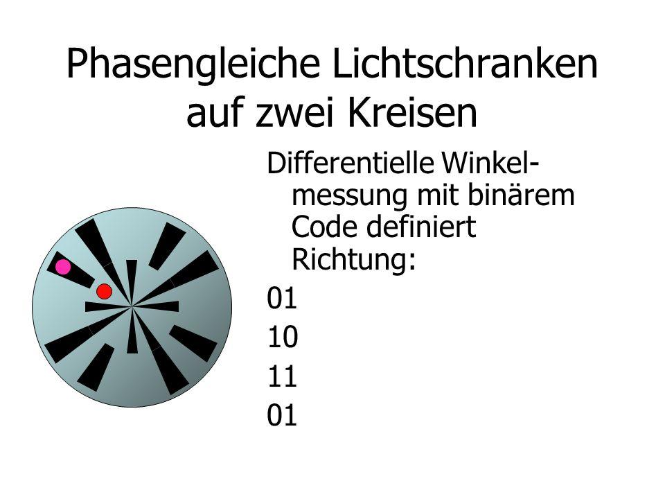 Phasengleiche Lichtschranken auf zwei Kreisen Differentielle Winkel- messung mit binärem Code definiert Richtung: 01 10 11 01