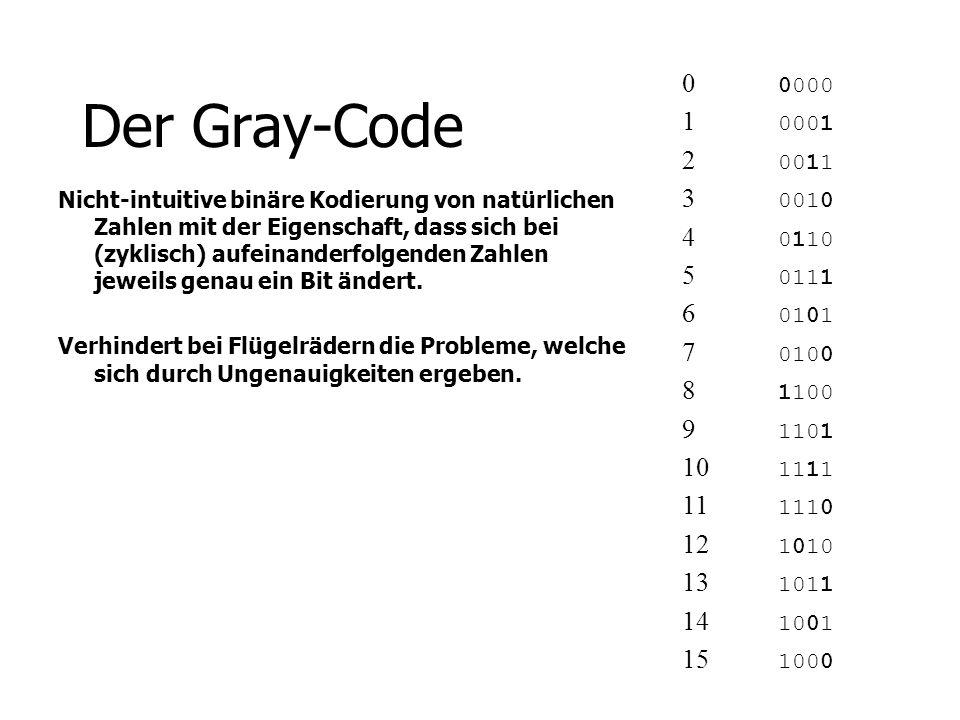 Der Gray-Code Nicht-intuitive binäre Kodierung von natürlichen Zahlen mit der Eigenschaft, dass sich bei (zyklisch) aufeinanderfolgenden Zahlen jeweil