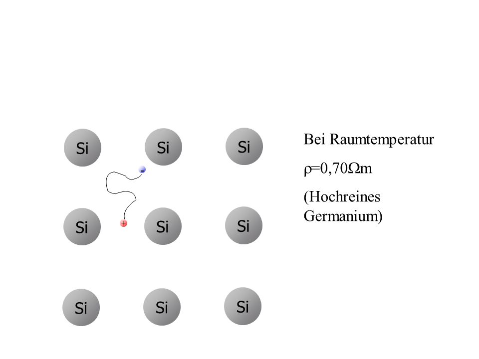 Si - - - - - - - - - - - - -- -- -- -- -- -- - + Bei Raumtemperatur =0,70 m (Hochreines Germanium)
