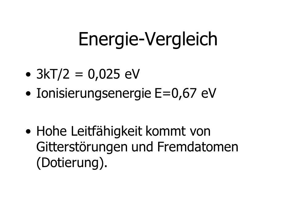 Energie-Vergleich 3kT/2 = 0,025 eV Ionisierungsenergie E=0,67 eV Hohe Leitfähigkeit kommt von Gitterstörungen und Fremdatomen (Dotierung).