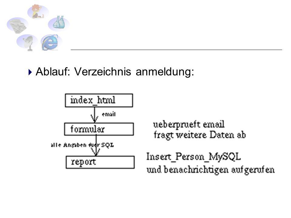 Ablauf: Verzeichnis anmeldung: