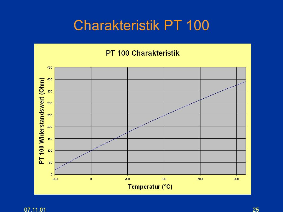 07.11.0125 Charakteristik PT 100