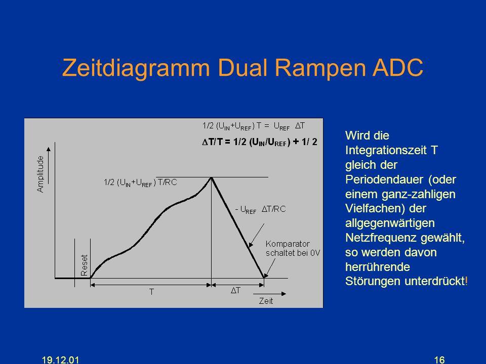 19.12.0116 Zeitdiagramm Dual Rampen ADC Wird die Integrationszeit T gleich der Periodendauer (oder einem ganz-zahligen Vielfachen) der allgegenwärtige