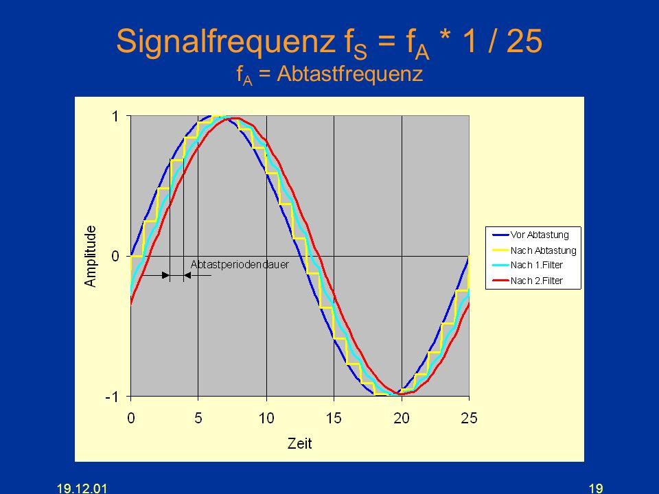 19.12.0119 Signalfrequenz f S = f A * 1 / 25 f A = Abtastfrequenz