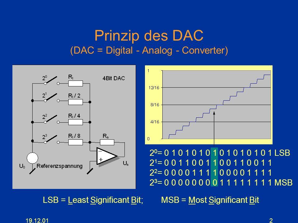 19.12.012 Prinzip des DAC (DAC = Digital - Analog - Converter) 2 0 = 0 1 0 1 0 1 0 1 0 1 0 1 0 1 0 1 LSB 2 3 = 0 0 0 0 0 0 0 0 1 1 1 1 1 1 1 1 MSB 2 2