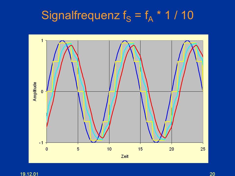 19.12.0120 Signalfrequenz f S = f A * 1 / 10