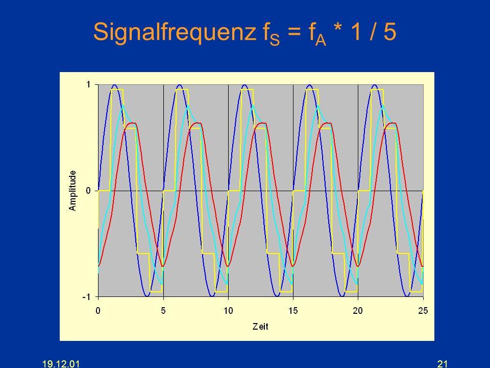 19.12.0121 Signalfrequenz f S = f A * 1 / 5