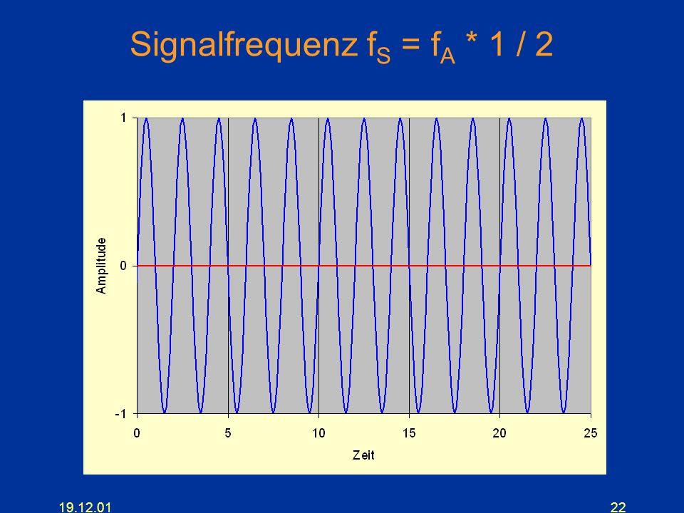 19.12.0122 Signalfrequenz f S = f A * 1 / 2