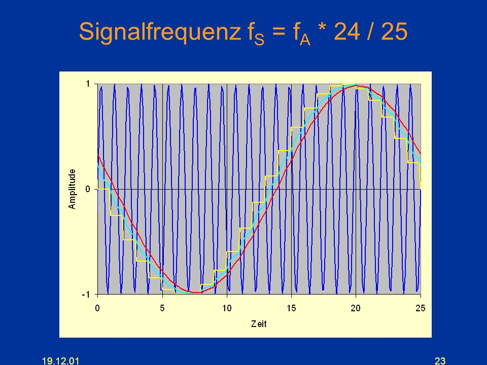 19.12.0123 Signalfrequenz f S = f A * 24 / 25