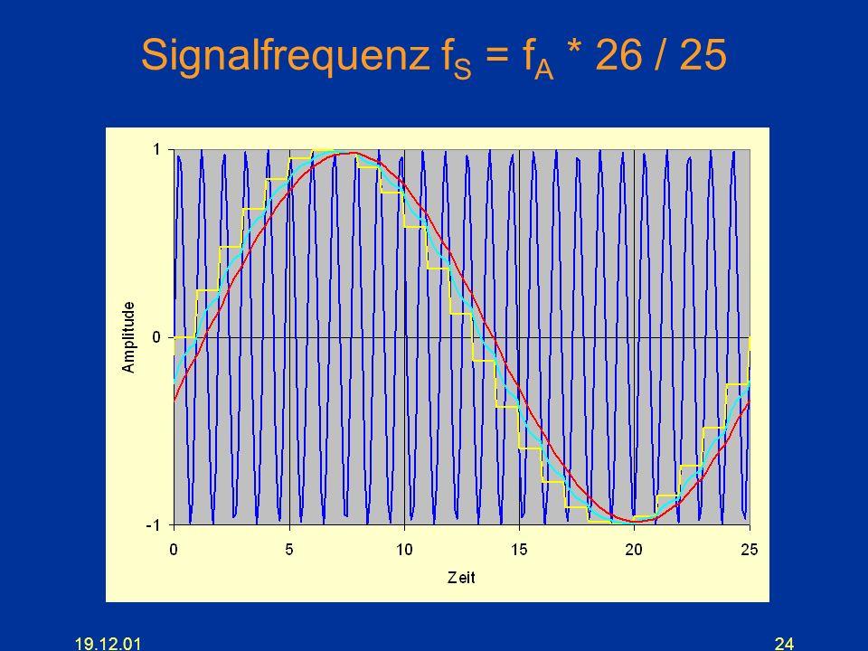 19.12.0124 Signalfrequenz f S = f A * 26 / 25