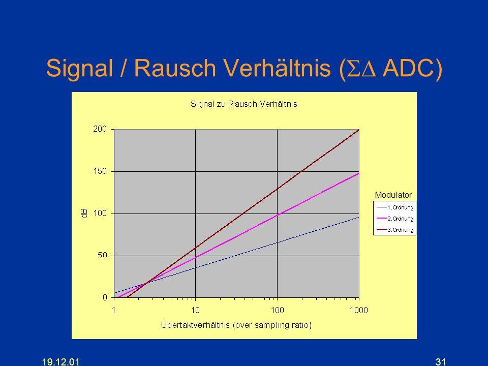 19.12.0131 Signal / Rausch Verhältnis ( ADC) Modulator