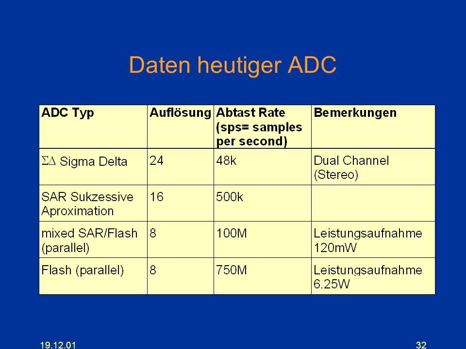 19.12.0132 Daten heutiger ADC