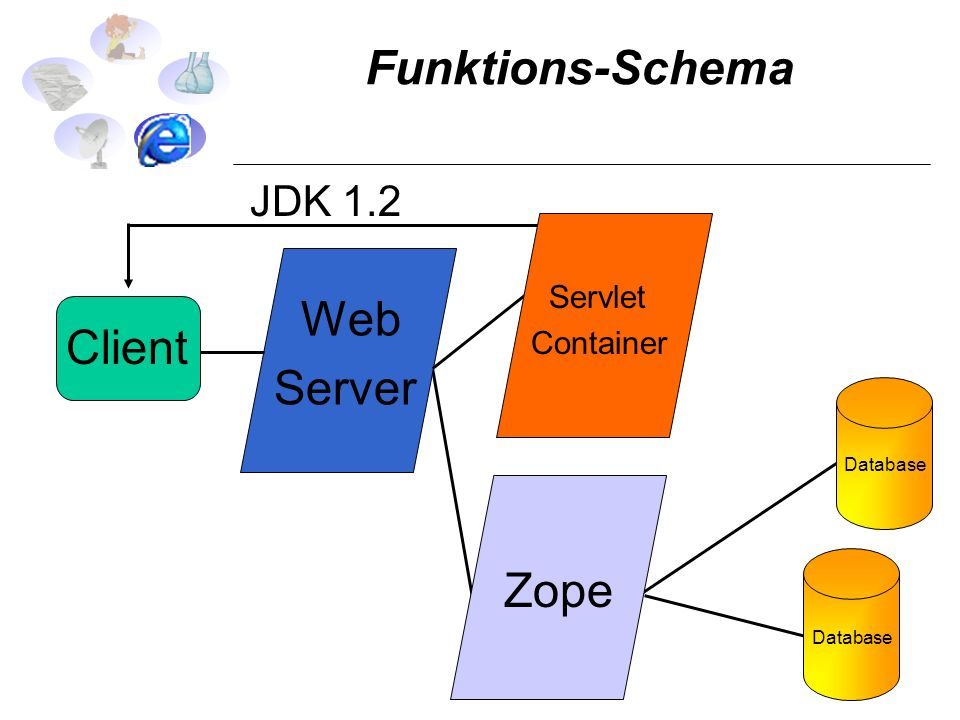 Funktions-Schema Database Zope Client Web Server Servlet Container JDK 1.2