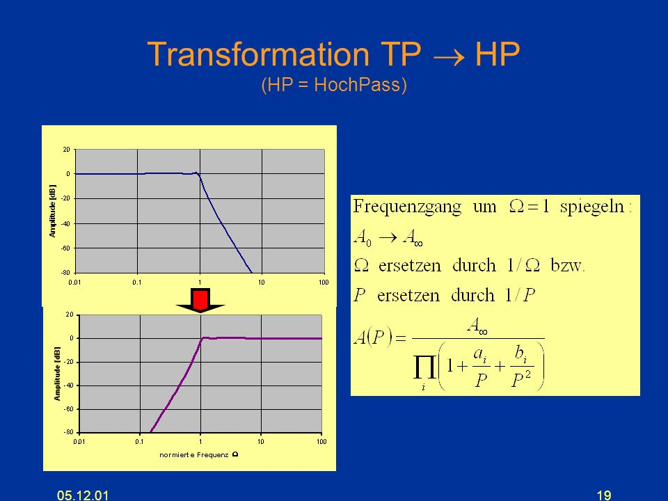 05.12.0119 Transformation TP HP (HP = HochPass)