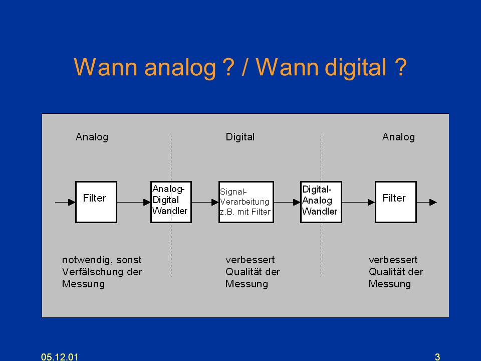 05.12.013 Wann analog ? / Wann digital ?