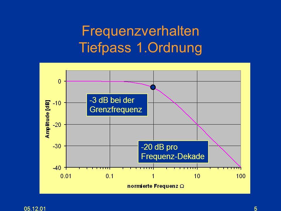 05.12.0116 Lage der Pole (ästhetisch ?) Bei allen Filtern mit minimaler Phasenverschiebung liegen die Pole bei konjugiert komplexen Werten mit negativem reellen Anteil.