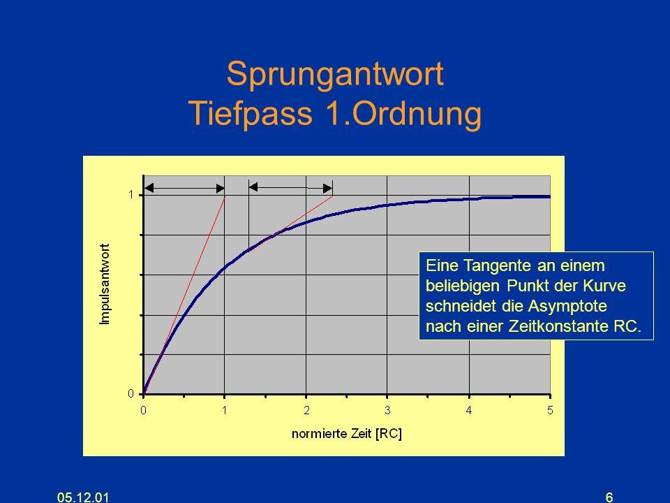 05.12.0117 Frequenzverhalten der Filtertypen (4. Ordnung)