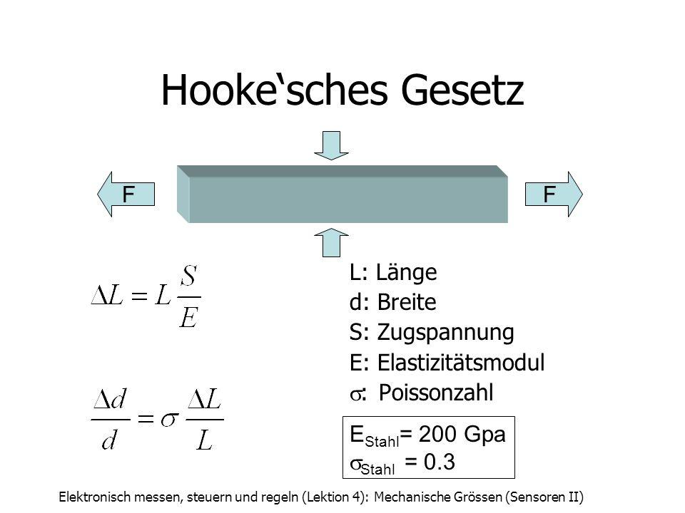 Elektronisch messen, steuern und regeln (Lektion 4): Mechanische Grössen (Sensoren II) Hookesches Gesetz L: Länge d: Breite S: Zugspannung E: Elastizi