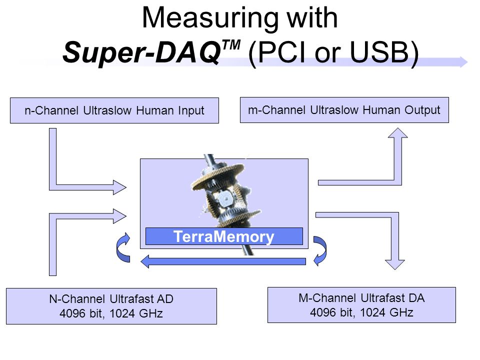 Measuring with Super-DAQ TM (PCI or USB) N-Channel Ultrafast AD 4096 bit, 1024 GHz M-Channel Ultrafast DA 4096 bit, 1024 GHz n-Channel Ultraslow Human Input m-Channel Ultraslow Human Output TerraMemory