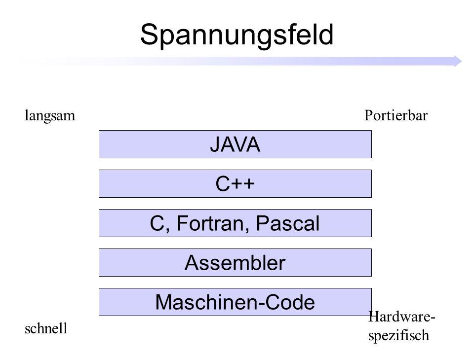 Spannungsfeld Maschinen-Code Assembler C, Fortran, Pascal C++ JAVA schnell Portierbarlangsam Hardware- spezifisch