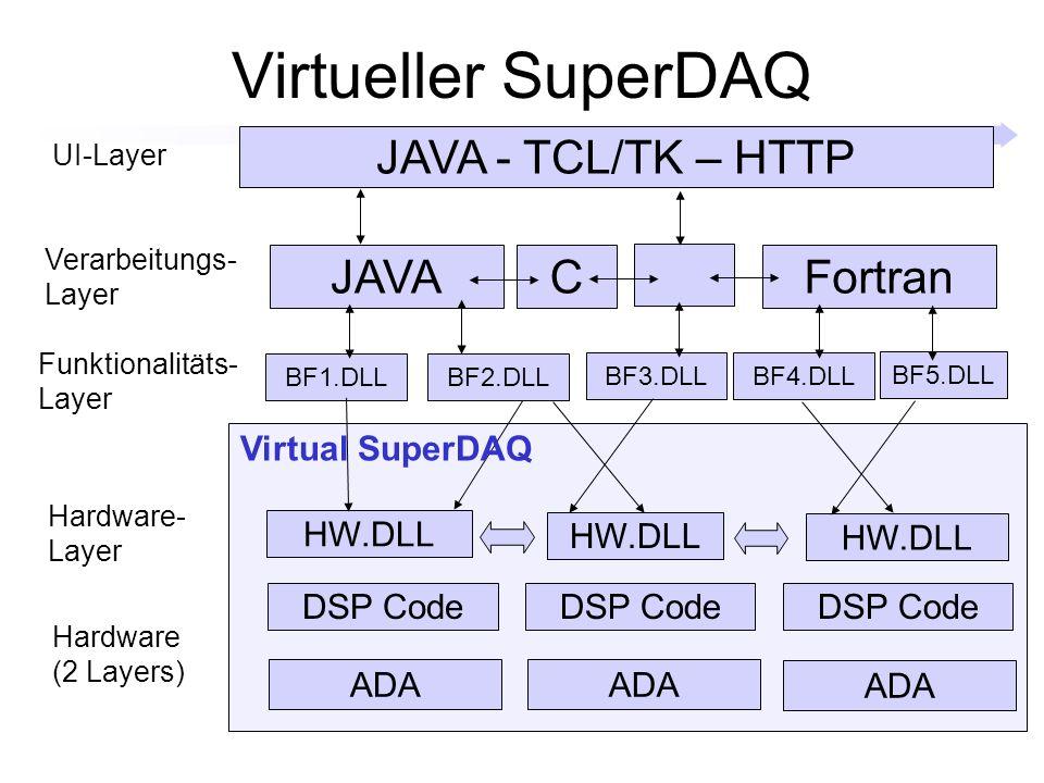 Virtueller SuperDAQ DSP Code ADA DSP Code HW.DLL BF1.DLL HW.DLL BF2.DLL BF3.DLL BF4.DLL BF5.DLL Virtual SuperDAQ JAVA - TCL/TK – HTTP JAVACFortran Funktionalitäts- Layer Hardware- Layer Hardware (2 Layers) Verarbeitungs- Layer UI-Layer