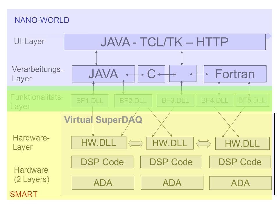 DSP Code ADA DSP Code HW.DLL BF1.DLL HW.DLL BF2.DLL BF3.DLL BF4.DLL BF5.DLL Virtual SuperDAQ JAVA - TCL/TK – HTTP JAVACFortran Funktionalitäts- Layer Hardware- Layer Hardware (2 Layers) Verarbeitungs- Layer UI-Layer SMART NANO-WORLD
