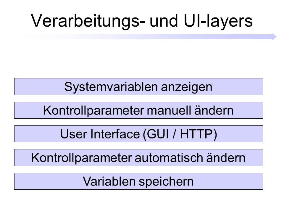 Verarbeitungs- und UI-layers Variablen speichern Kontrollparameter automatisch ändern User Interface (GUI / HTTP) Kontrollparameter manuell ändern Systemvariablen anzeigen