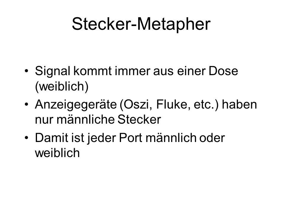 Stecker-Metapher Signal kommt immer aus einer Dose (weiblich) Anzeigegeräte (Oszi, Fluke, etc.) haben nur männliche Stecker Damit ist jeder Port männl