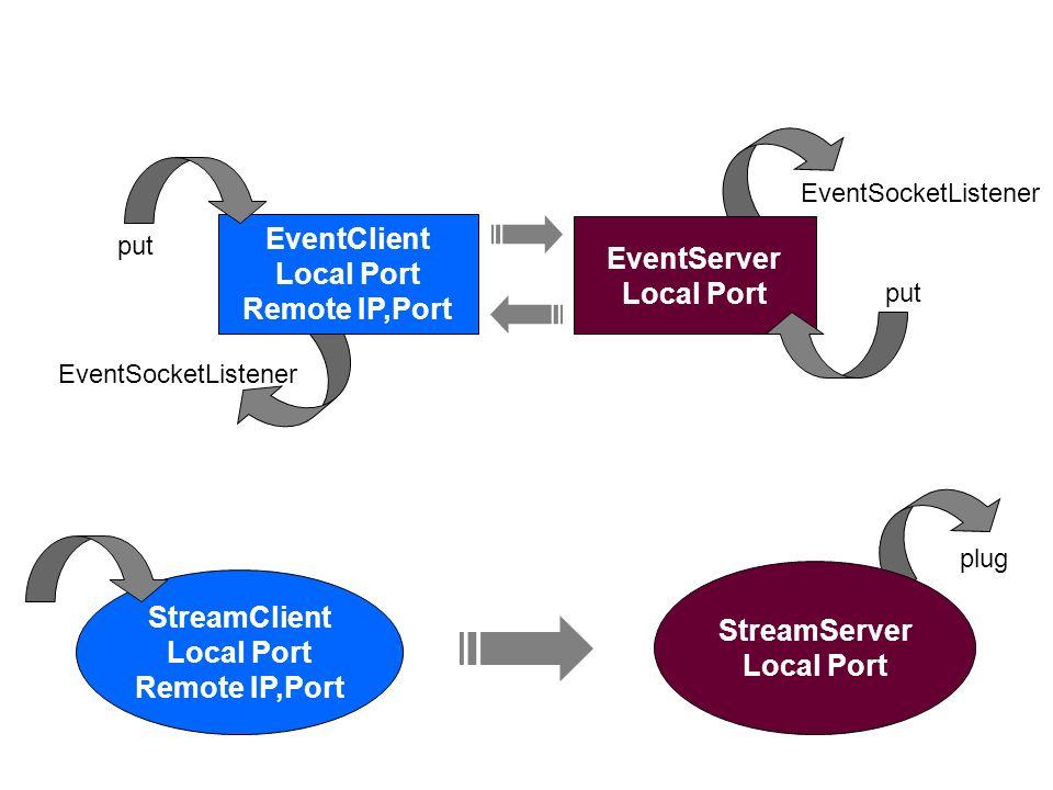 EventClient Local Port Remote IP,Port StreamClient Local Port Remote IP,Port EventServer Local Port StreamServer Local Port EventSocketListener put pl