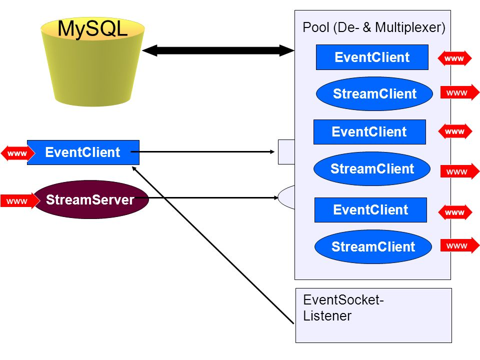EventClient Pool (De- & Multiplexer) EventClient StreamClient EventClient StreamClient EventClient StreamClient EventSocket- Listener EventClient Stre
