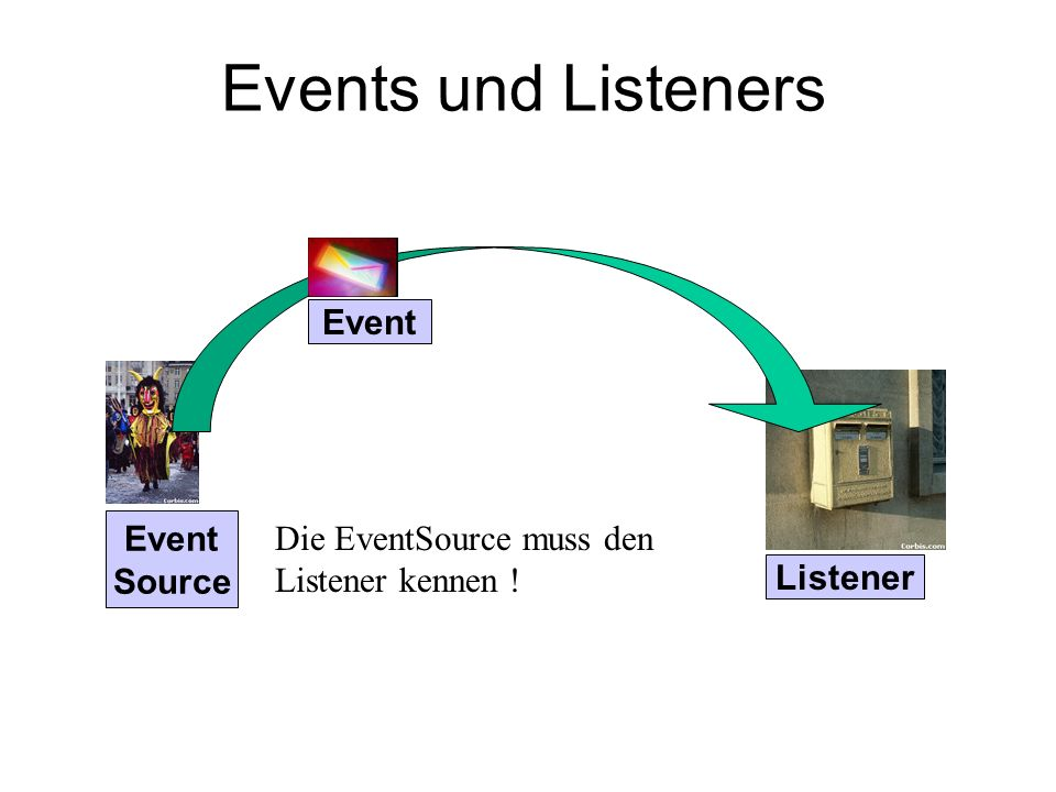 Events und Listeners Event Source Event Listener Die EventSource muss den Listener kennen !