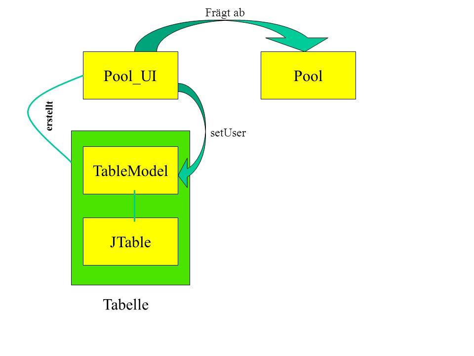 Pool_UIPool TableModel JTable setUser Tabelle erstellt Frägt ab
