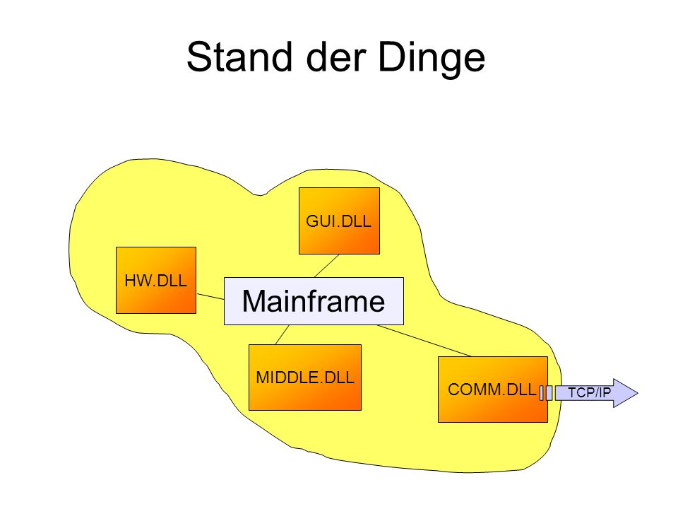 Stand der Dinge HW.DLL GUI.DLL MIDDLE.DLL COMM.DLL Mainframe TCP/IP