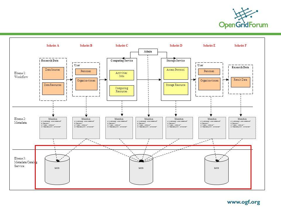 Schritt DSchritt C Metadata a) Automatisch oder intellektuel.
