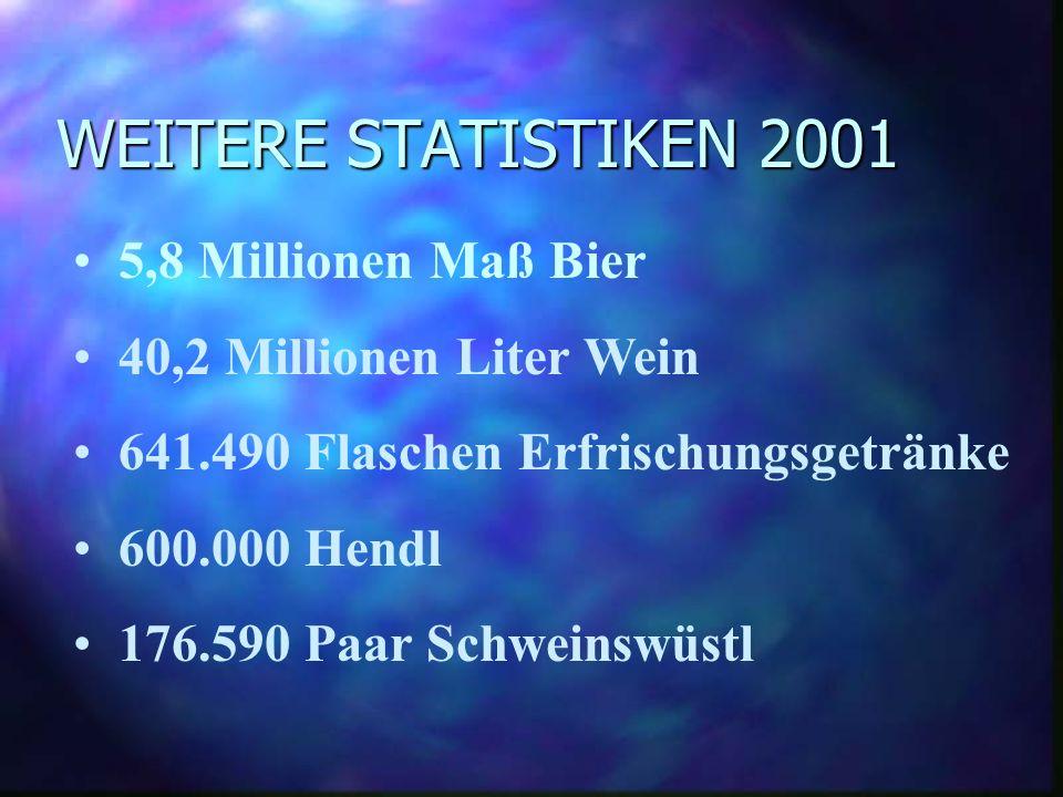 WIESN STATISTIK: BESUCHER Es gab 6,9 Millionen Besucher letztes Jahr!