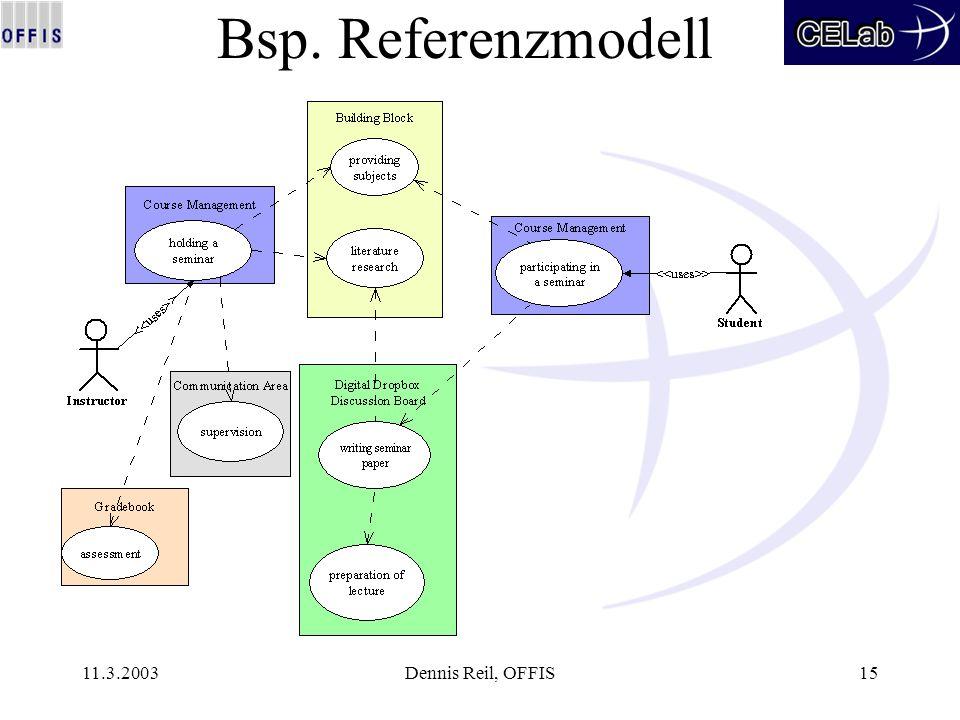 11.3.2003Dennis Reil, OFFIS15 Bsp. Referenzmodell