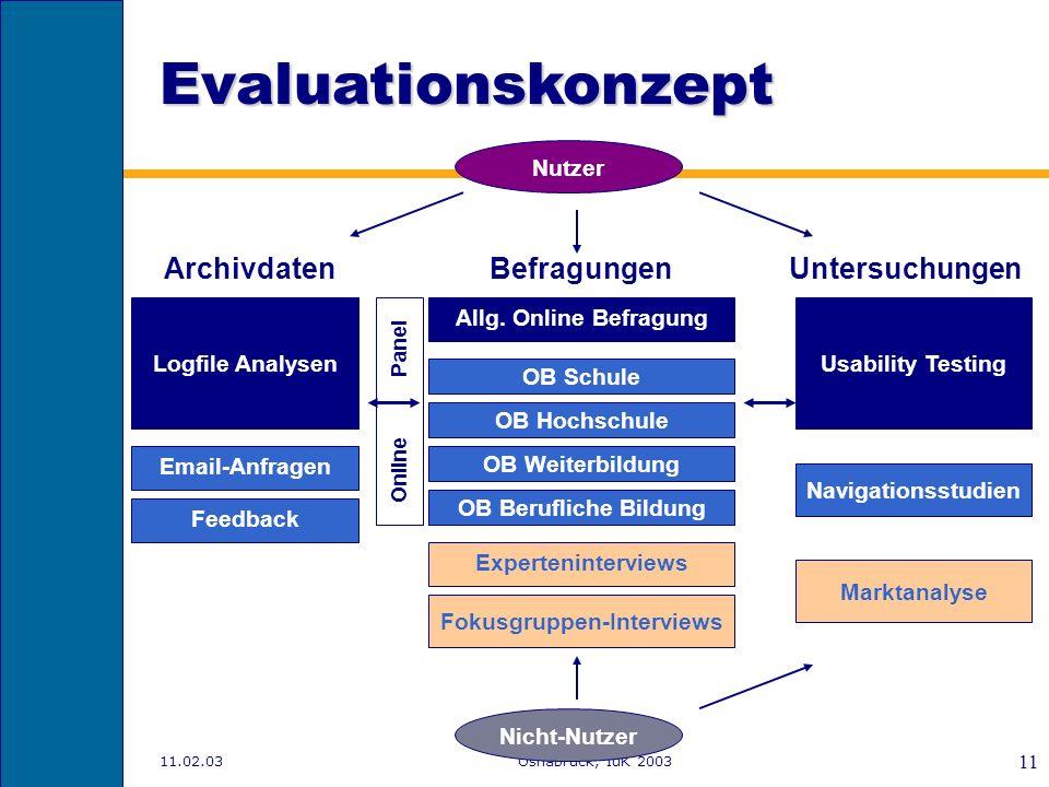 11.02.03Osnabrück, IuK 2003 10 Evaluationskonzept Logfile Analysen Nutzer Marktanalyse Nicht-Nutzer Archivdaten Email-Anfragen Allg. Online Befragung