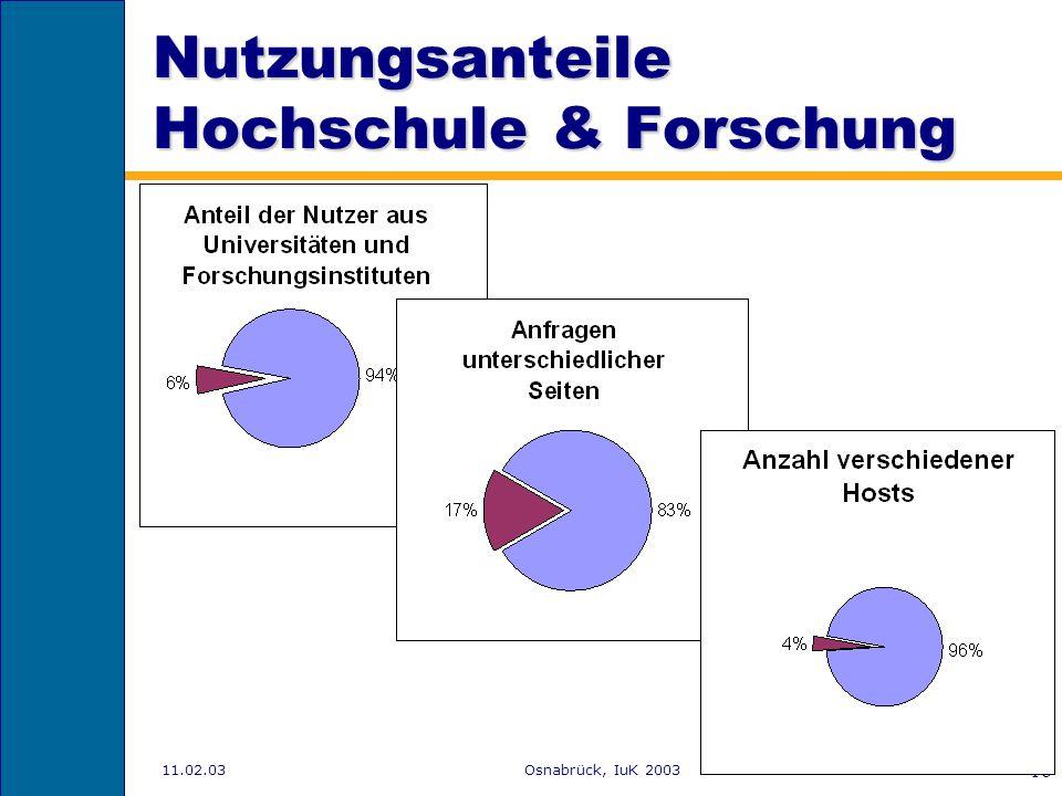 11.02.03Osnabrück, IuK 2003 17 Logfile Analysen Tools –Analog http://www.analog.cxhttp://www.analog.cx –Report Magic Datenbasis: –Webserver Logs von O
