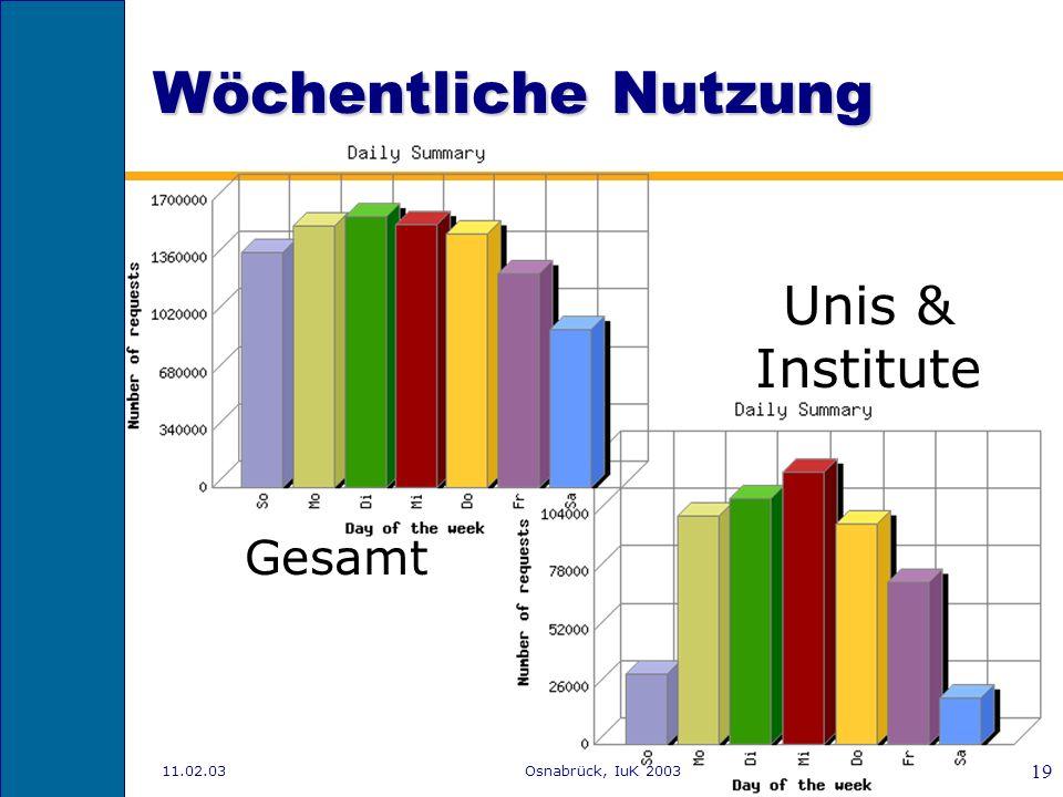 11.02.03Osnabrück, IuK 2003 18 Nutzungsanteile Hochschule & Forschung