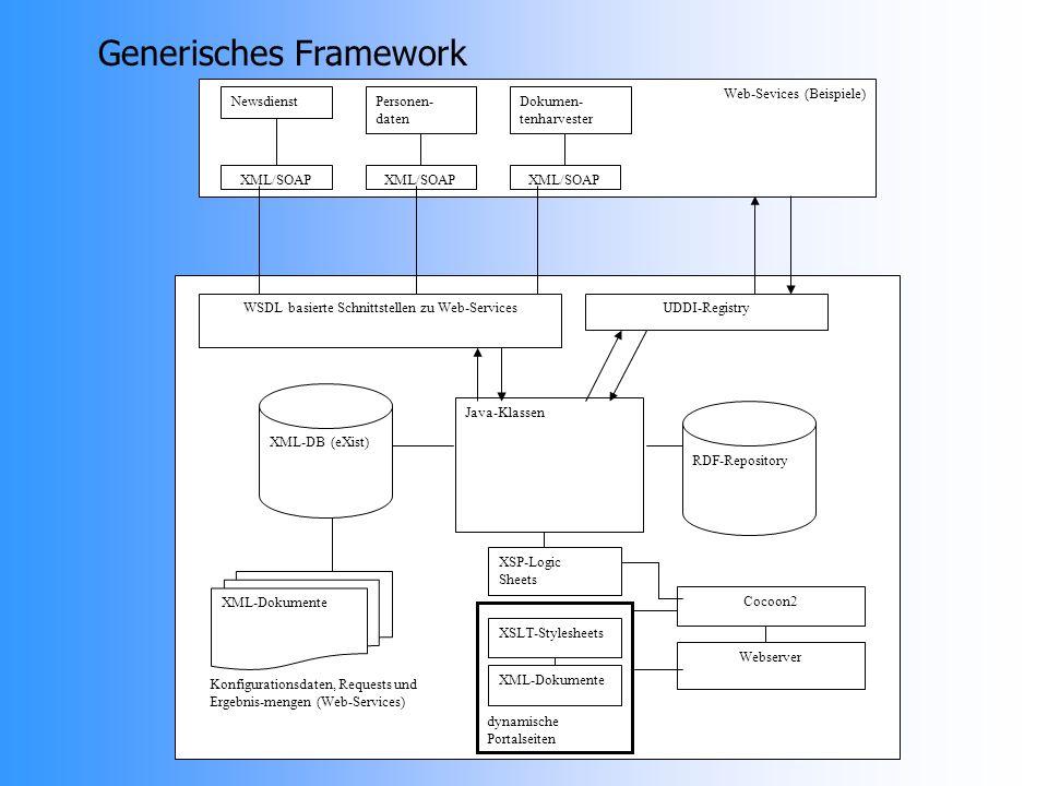 Cocoon2 Java-Klassen XSP-Logic Sheets Webserver dynamische Portalseiten XSLT-Stylesheets XML-Dokumente Web-Sevices (Beispiele) Newsdienst XML/SOAP Personen- daten XML/SOAP Dokumen- tenharvester XML/SOAP WSDL basierte Schnittstellen zu Web-ServicesUDDI-Registry XML-DB (eXist) RDF-Repository Konfigurationsdaten, Requests und Ergebnis-mengen (Web-Services) XML-Dokumente Generisches Framework