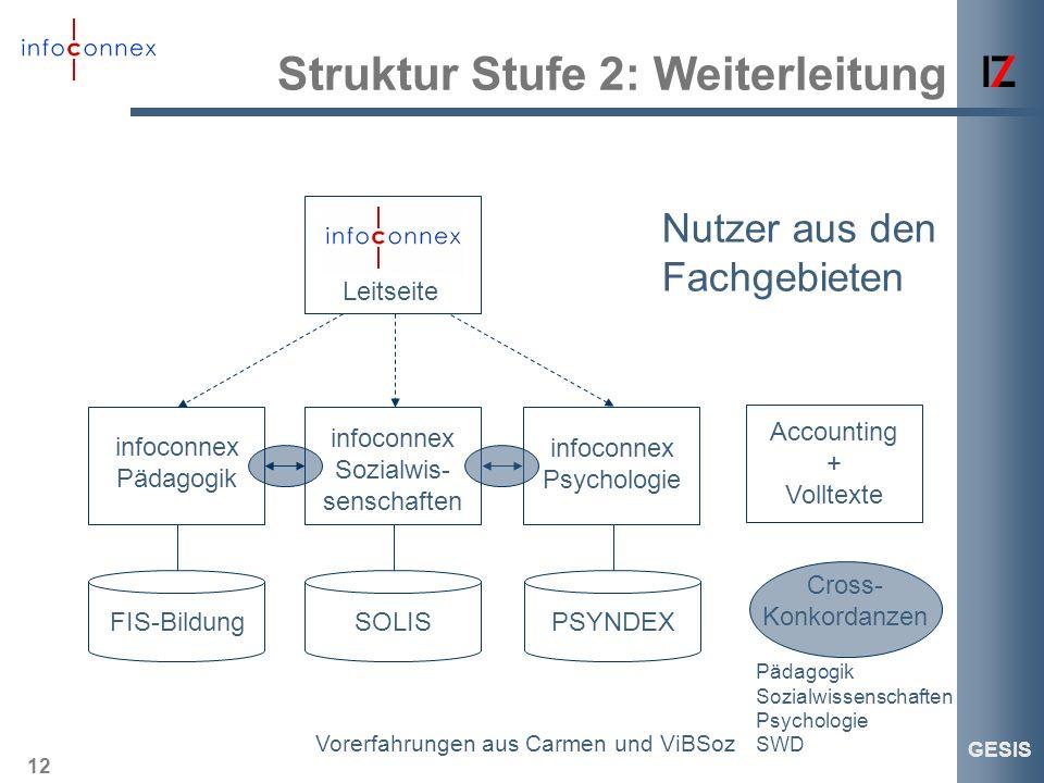 12 GESIS Struktur Stufe 2: Weiterleitung FIS-BildungSOLISPSYNDEX infoconnex Pädagogik infoconnex Sozialwis- senschaften infoconnex Psychologie Account