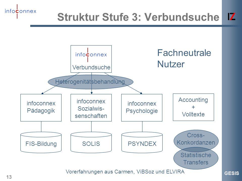13 GESIS Struktur Stufe 3: Verbundsuche FIS-BildungSOLISPSYNDEX infoconnex Pädagogik infoconnex Sozialwis- senschaften infoconnex Psychologie Accounti